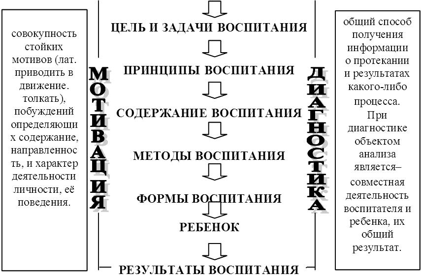 Схема структура процесса воспитания.