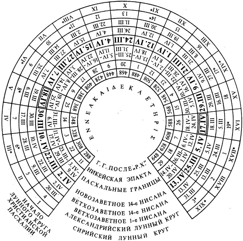 Юлианский календарь википедия реферат 9498